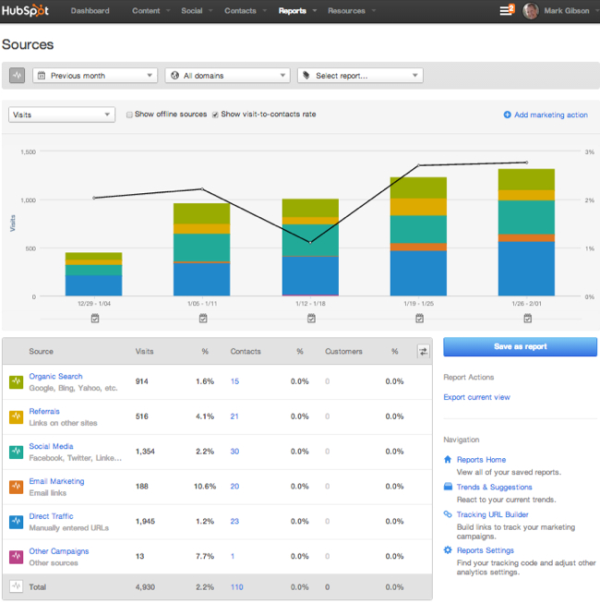 hubspot sources.1.3.14 resized 600
