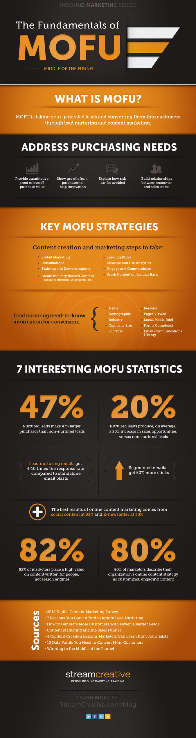 Middle of the Funnel (MOFU) Infographic