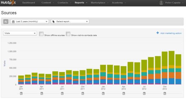blogsourcesgraphinboundmarketinganalytics resized 600