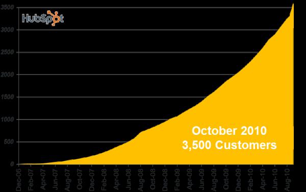Q32010Growth resized 600 resized 600